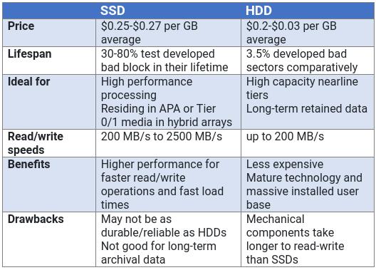 Em termos de performance, SSDs são insuperáveis