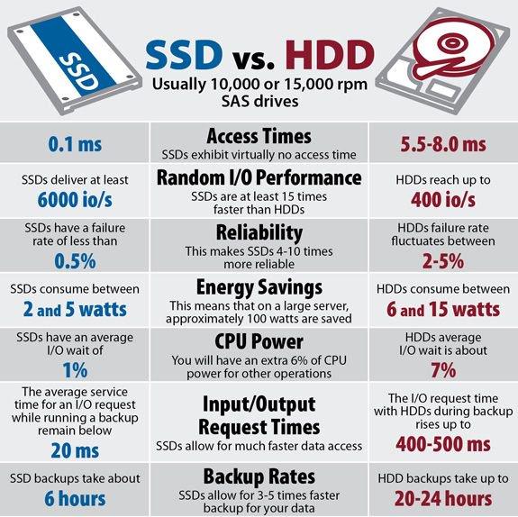 SSDs ficaram mais baratos e oferecem velocidades maiores, mas ainda são comparativamente mais caros do que os discos rígidos